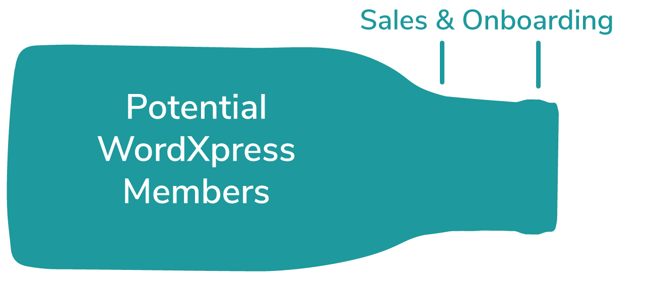 Wordxpress sales onboarding no bottleneck